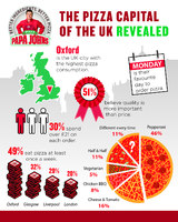 The pizza capital of the UK revealed