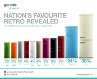 Cream is king for Retro refrigerators in popularity poll